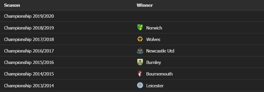 Norwich- Championships